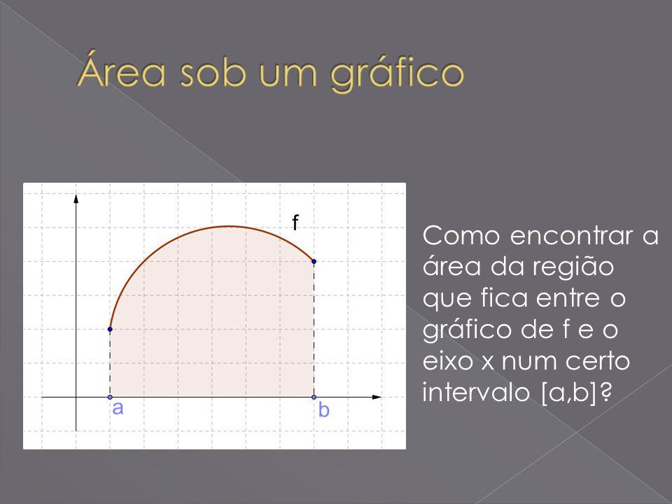Área sob um gráfico Como encontrar a área da região que fica entre o gráfico de f e o eixo x num certo intervalo [a,b]